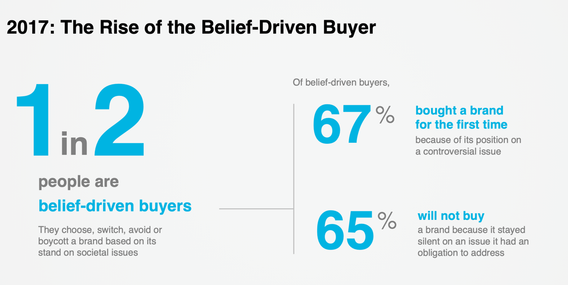 Rise of the belief driven buyer